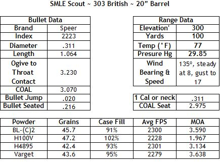 """Time to Test """"New""""Loads - Enfield-Rifles com - Page 2"""